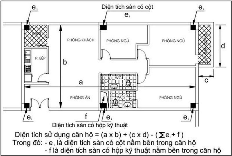 Cách tính diện tích căn hộ chung cư để làm sổ đỏ?